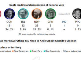 Election Live Results